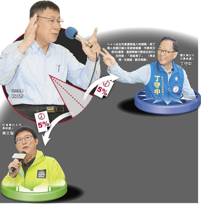 台北市長選舉進入肉搏戰,柯丁兩人民調已縮小至誤差範圍。市長柯文哲9日直言,藍綠陣營只要各拉走5%支持度,「我就倒了」。(季志翔、杜宜諳、鄭任南攝)