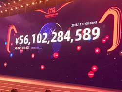 天貓商城雙11再創記錄 1小時47分交易額破千億人幣