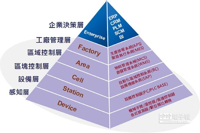 整技科技協助製造大廠導入電腦整合製造系統。圖/整技科技公司提供