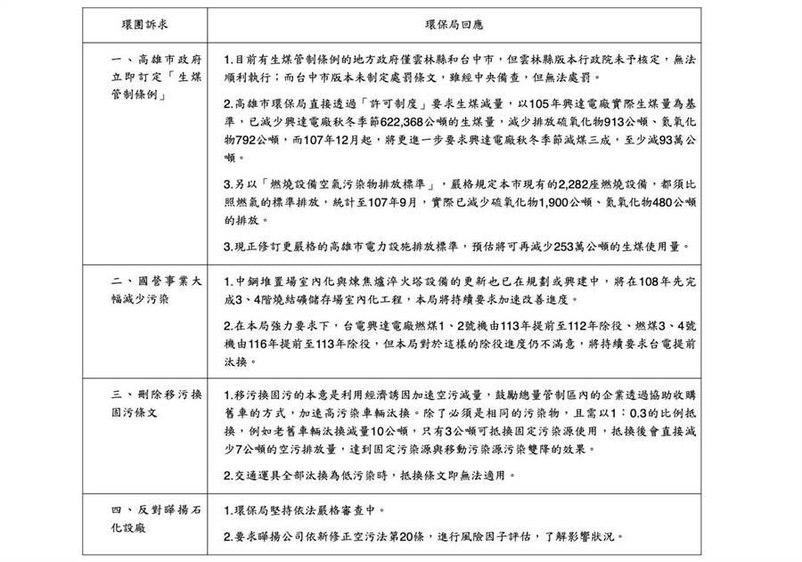 高市環保局列表回應環團「反空汙大遊行」多項訴求。(高市環保局提供)