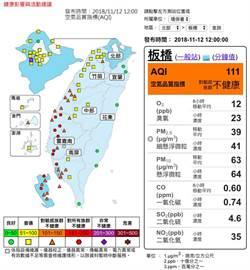 中南部空品不佳 全台34處測站有害警示