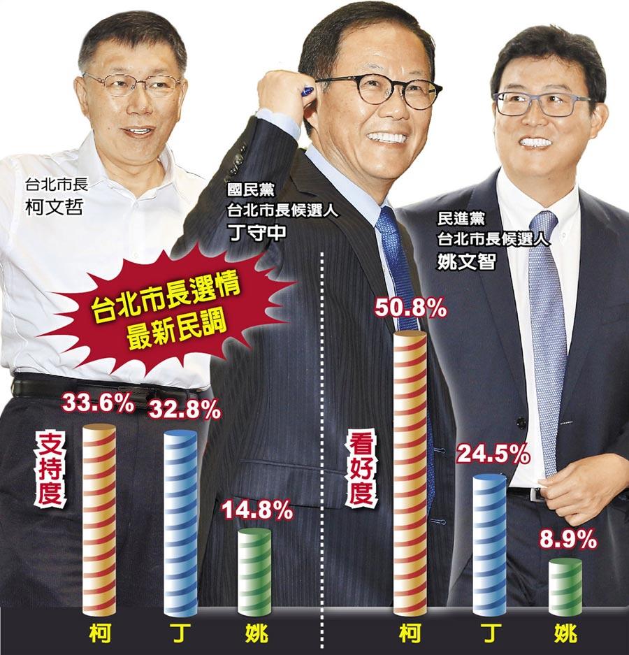 台北市長選情最新民調