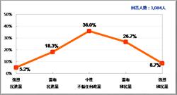 執政黨嚴重衝擊!最新民調:政黨版圖藍35.4% 綠23.5%