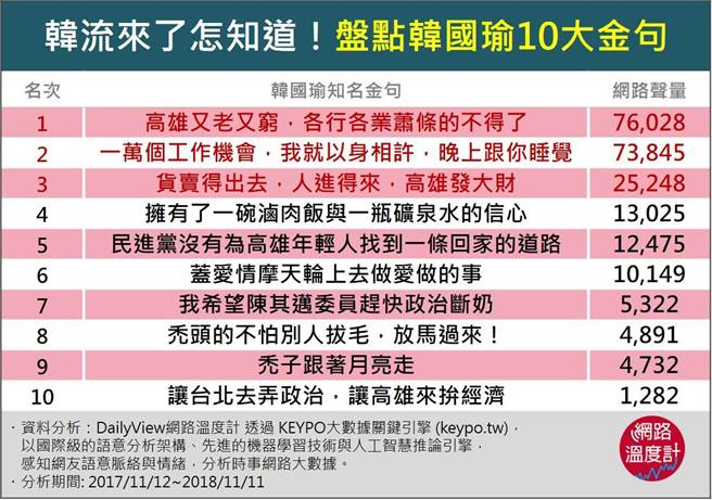 DailyView網路溫度計今公布韓國瑜最受歡迎及網友討論最多的十大金句。翻攝DailyView網路溫度計