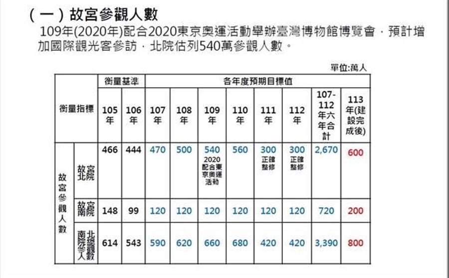 故宮參觀人數預期目標(資料來源行政院)