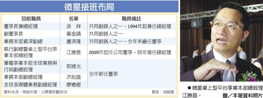 微星接班布局  ●微星桌上型平台事業本部總經理江勝昌。圖/本報資料照片