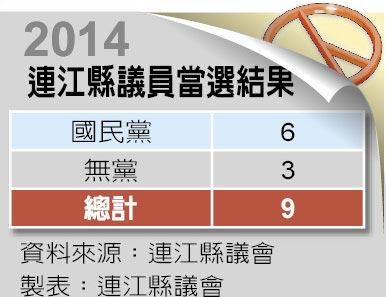 2014連江縣議員當選結果