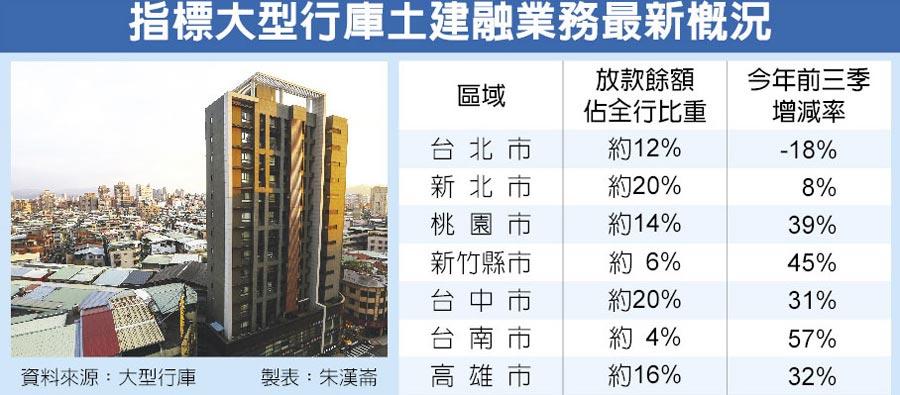 指標大型行庫土建融業務最新概況