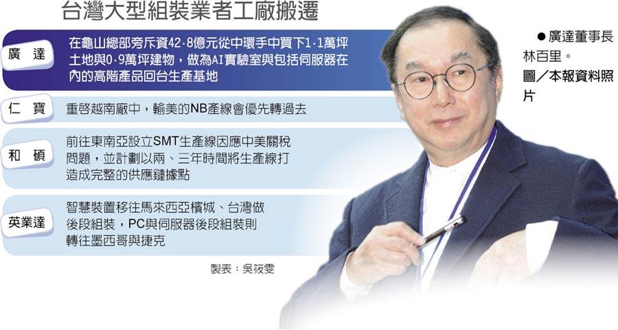 台灣大型組裝業者工廠搬遷 廣達董事長林百里。圖/本報資料照片
