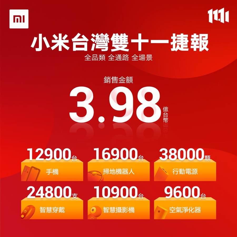 小米台灣雙11戰果。(圖/小米提供)