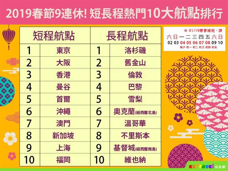 2019春節10大熱門航點排行。(圖/易遊網提供)