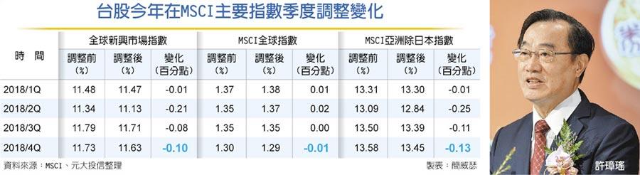 台股今年在MSCI主要指數季度調整變化許璋瑤