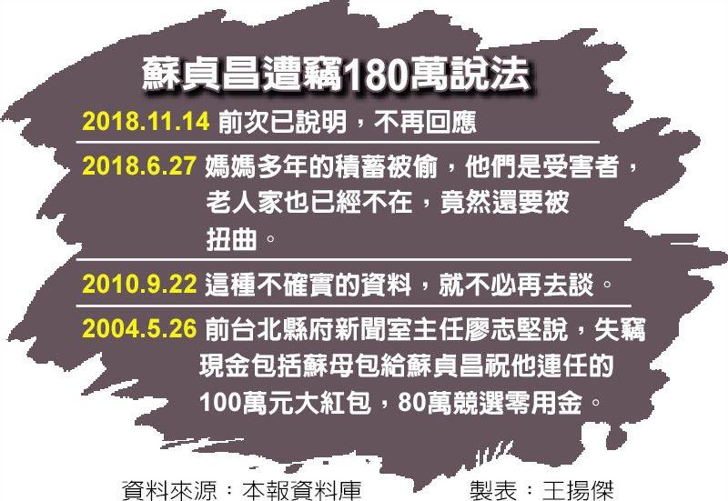 蘇貞昌遭竊180萬說法