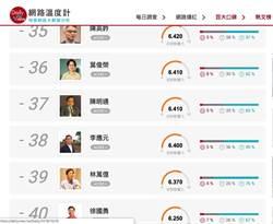 葉俊榮任教長滿4個月 好評下滑到內閣倒數第5名
