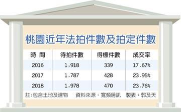 華南金AMC砸1.68億 標下中悅桂冠千坪店面