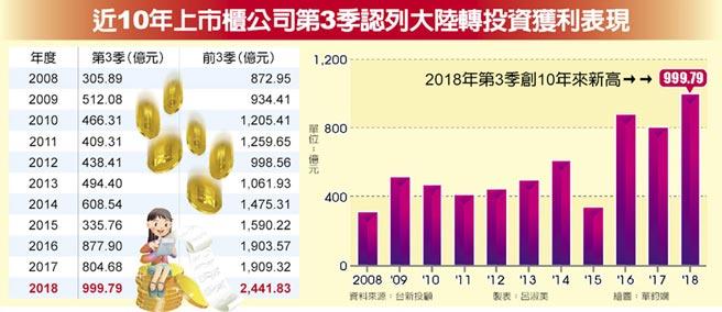 近10年上市櫃公司第3季認列大陸轉投資獲利表現