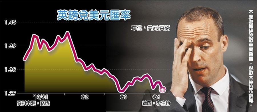 英鎊兌美元匯率不願為梅伊脫歐草案背書,脫歐大臣拉布辭職。