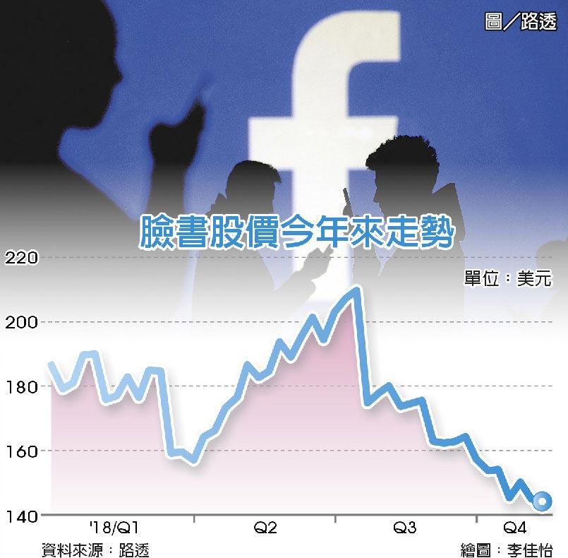臉書股價今年來走勢