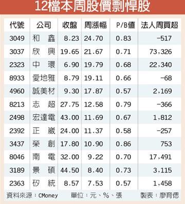 12檔低P/B題材股 漲勢驚人