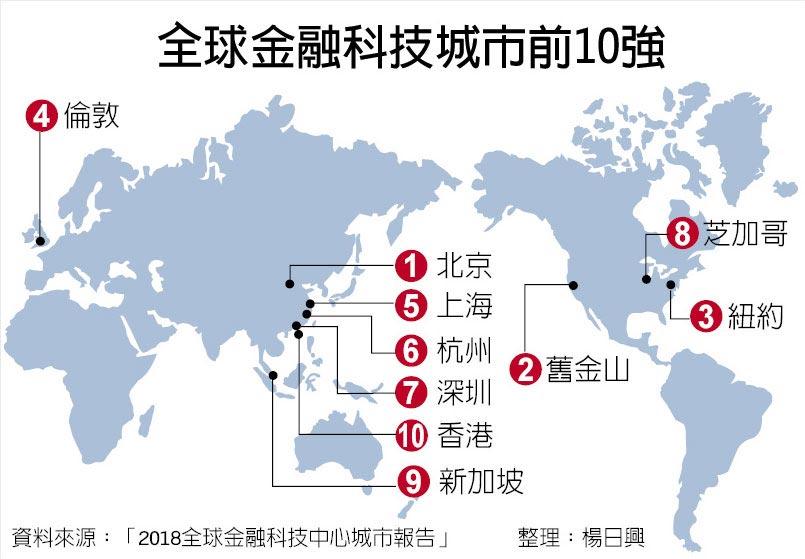 全球金融科技城市前10強