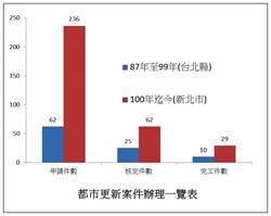 新北》蘇貞昌酸都更速度 新北提數據現是蘇時代的三倍