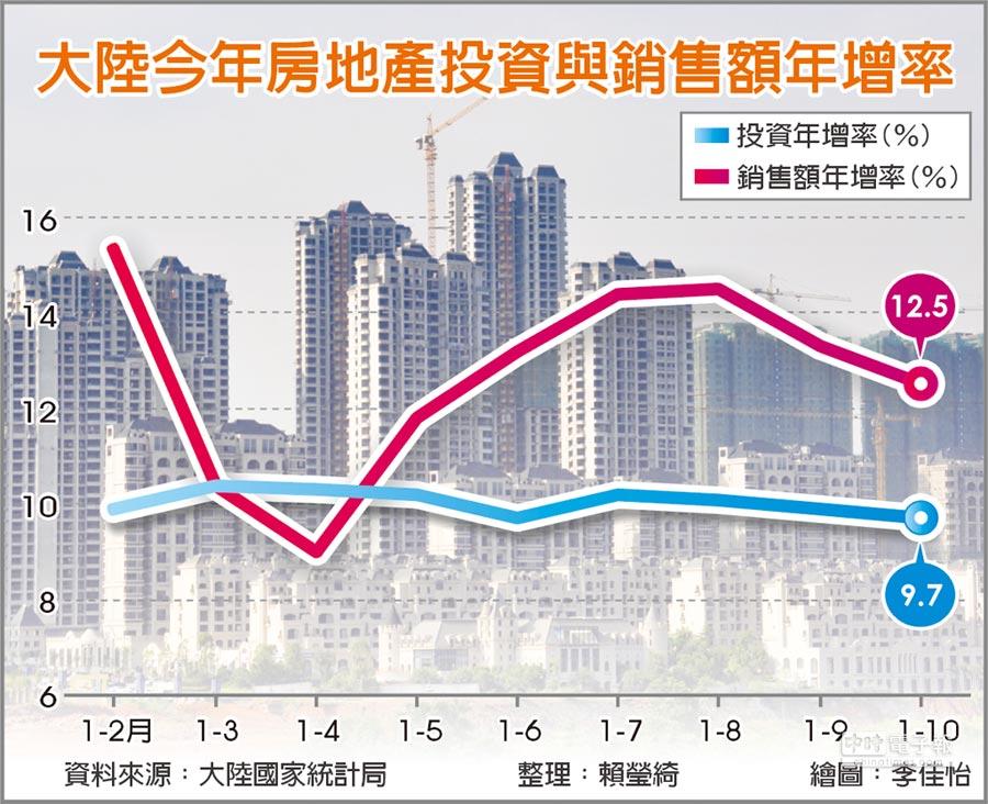 大陸今年房地產投資與銷售額年增率