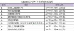 工會稱年終僅2.5月 桃捷公司反駁最高可達4.4月
