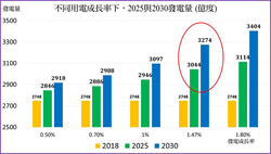 影》民進黨為達目標唱衰台灣經濟?王明鉅:可怕的2025!