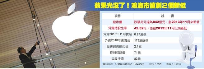 蘋果光沒了!鴻海市值創2個新低