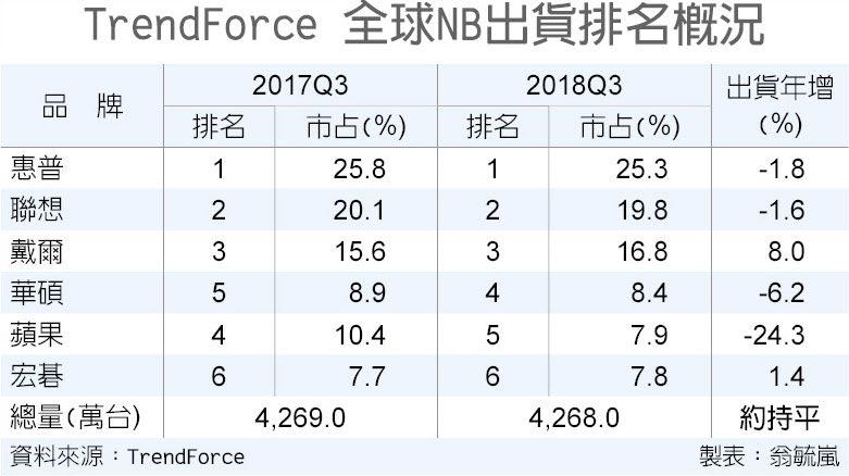 TrendForce 全球NB出貨排名概況