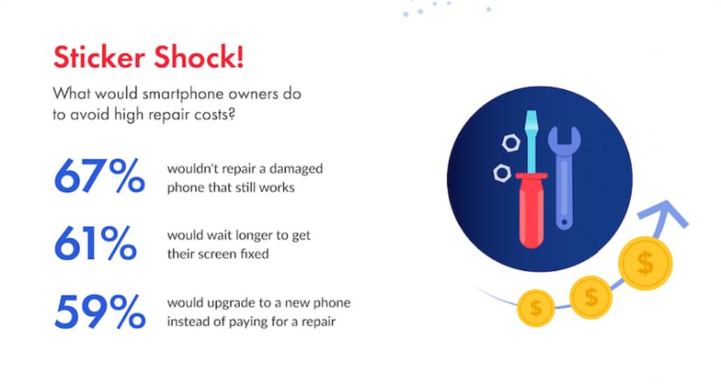 《SquareTrade》統計,有67%受訪者在手機摔碎的情況下選擇不修,照用無誤。(圖/翻攝BGR)
