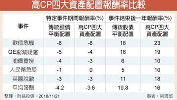 高CP多重資產 跟漲抗跌
