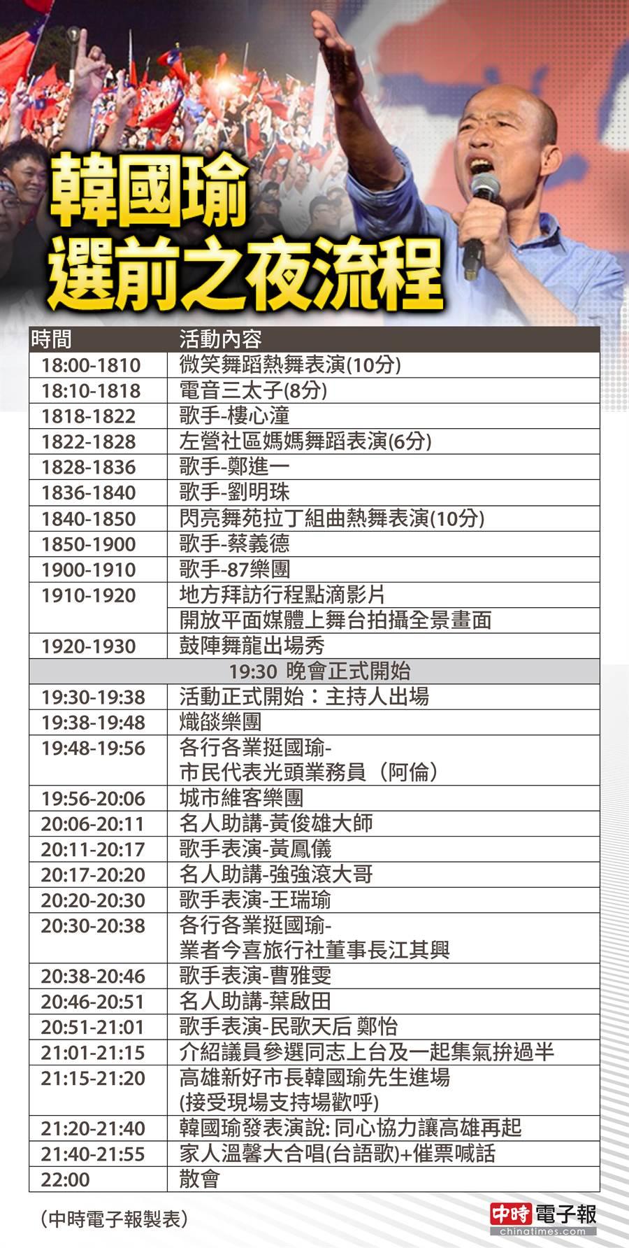 韓國瑜今晚選前之夜流程。(圖/韓國瑜競選辦公室提供)