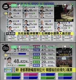 LINE擊敗電視台? 九合一選舉戰況直播上線人數衝破3百萬