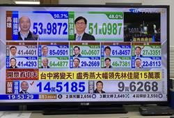九合一選舉國民黨大幅領先 全台網民等候總統蔡英文站出來
