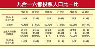 韓流+好天氣催出投票率 藍綠今年會翻盤?