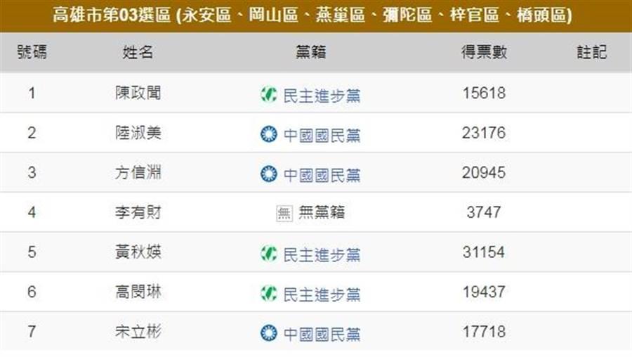 陳政聞高票落選,在臉書發表落選感言。(中時網站)