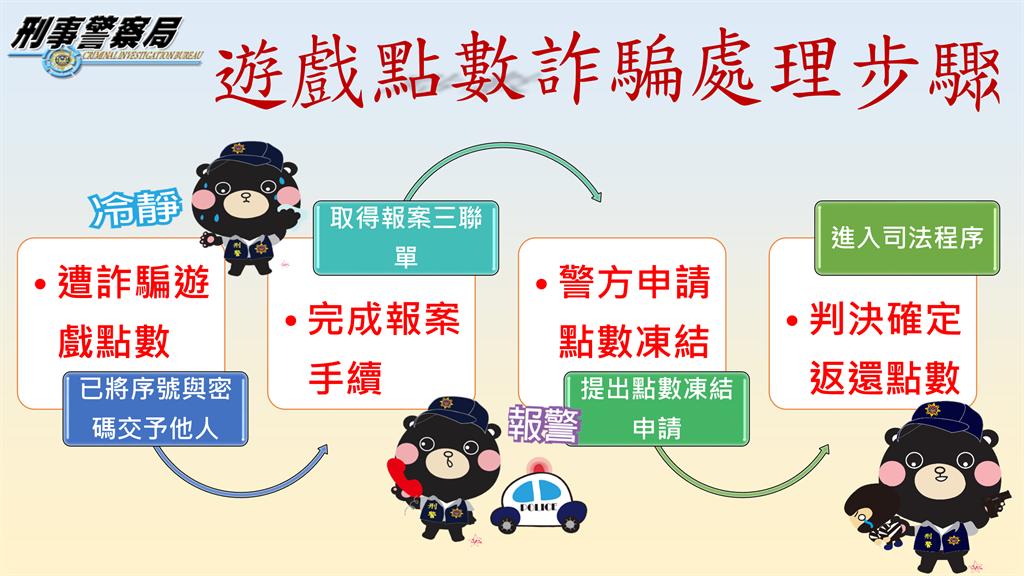 警方提醒遭假援交詐騙的民眾,可提出點數凍結申請,減少被害損失。(警方提供)