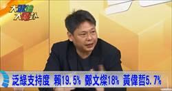 《大政治大爆卦》泛綠支持度 賴19.5% 鄭文燦18% 黃偉哲5.7%