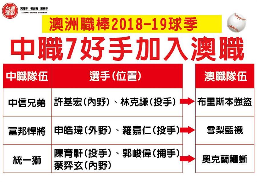 台灣7名選手加入澳洲職棒。(台灣運彩提供)