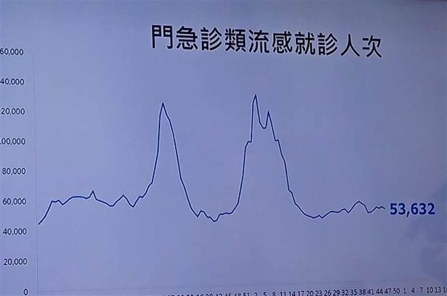 國內上周新增3例流感併發死亡病例。(陳志祥攝)