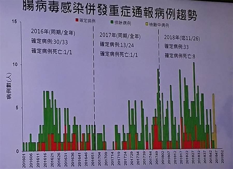 國內腸病毒疫情接近流行閾值。(陳志祥攝)