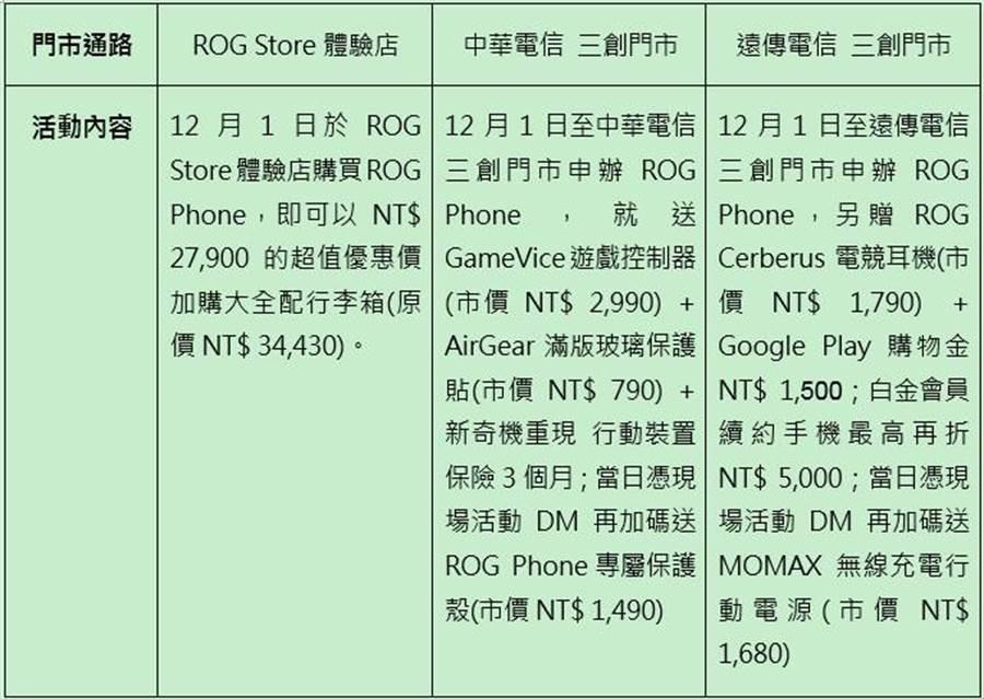 12/1至三創ROG Store / 中華、遠傳電信門市購買ROG Phone 再享獨家好禮優惠。(表/華碩提供)