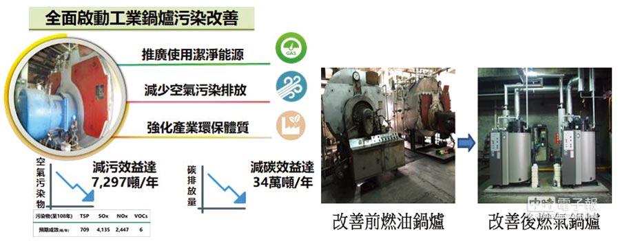 工業局與地方縣市政府合作,於107~108年推動工業鍋爐改用潔淨能源補助,提供技術輔導資源,達到降低污染物排放及減碳目的(左);工廠將3.6噸/hr及4.2噸/hr燃油鍋爐改為2座2噸/hr的燃氣鍋爐,每年減少排放TSP 160 kg、SOx 1,710 kg、NOx 827 kg(右)。圖╱工業局提供