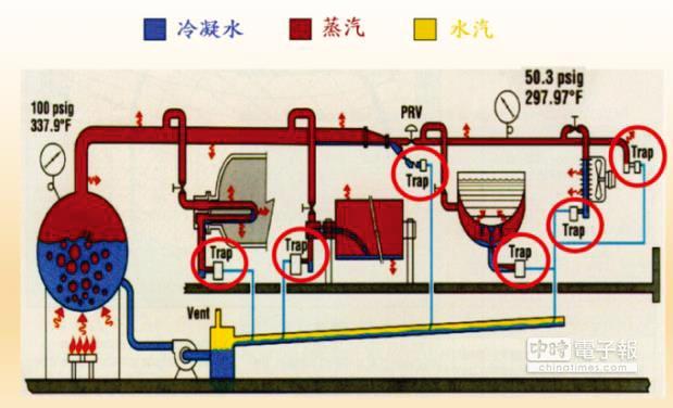 力名國際的祛水器安裝在蒸氣管線中,管線不積水,提升能源效率。圖/力名國際有限公司提供