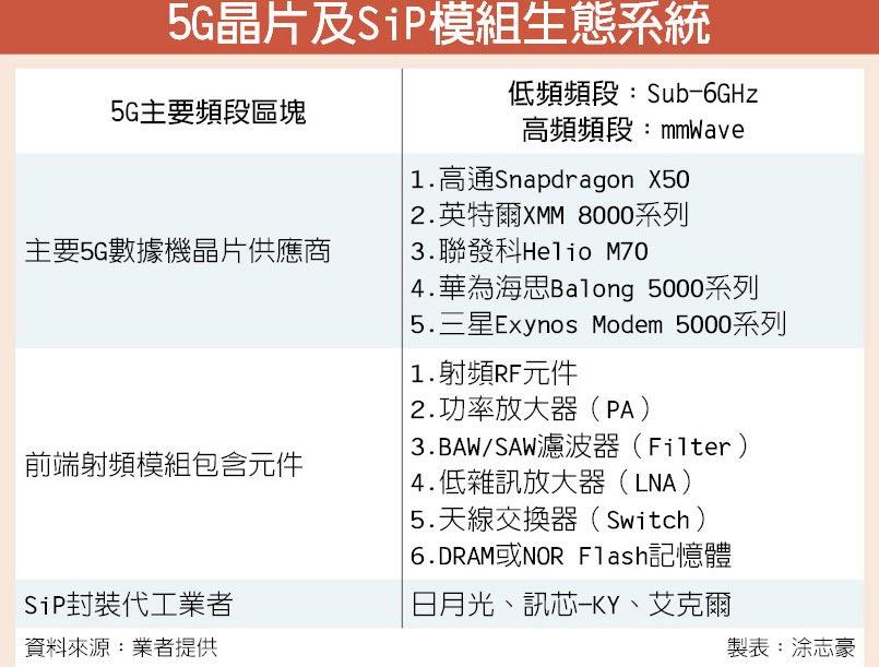5G晶片及SiP模組生態系統