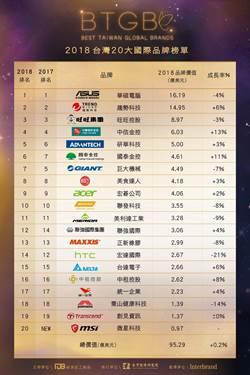 台灣品牌力前三大:華碩 趨勢 旺旺