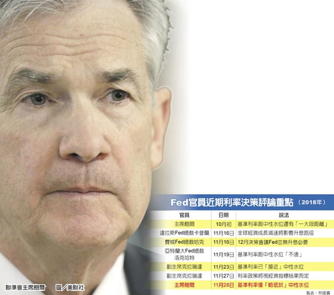 Fed官員近期利率決策評論重點(2018年)  聯準會主席鮑爾  圖/美聯社