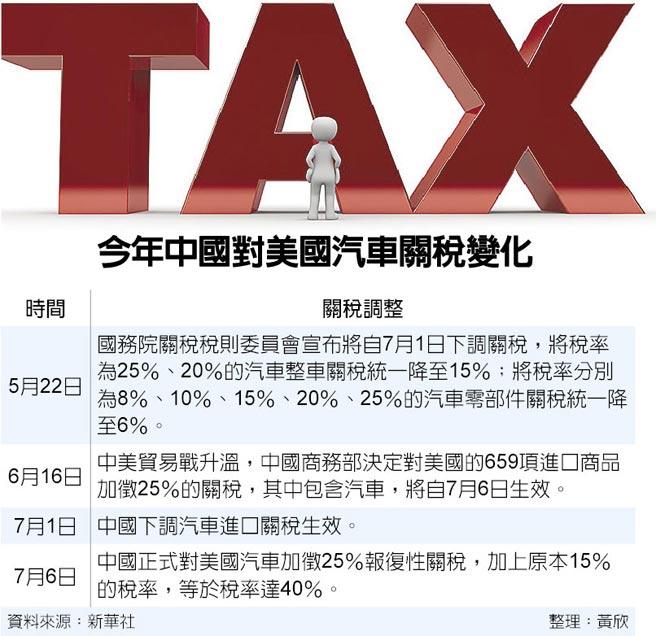 今年中國對美國汽車關稅變化