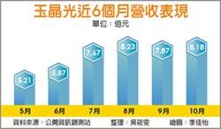 iPhone主鏡頭挹注 玉晶光獲利月增24%